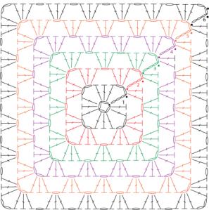 granny square-grafico