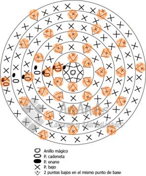 gráficocírculo
